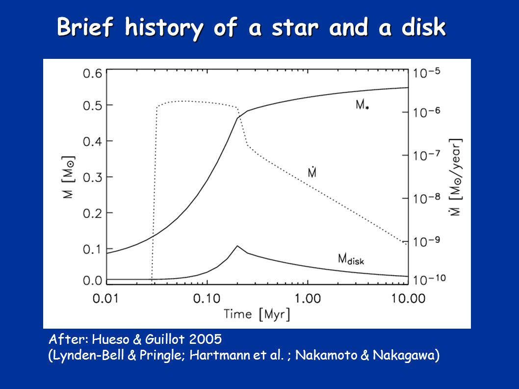 Brief history of a star and a disk After: Hueso & Guillot 2005 (Lynden-Bell & Pringle; Hartmann et al.