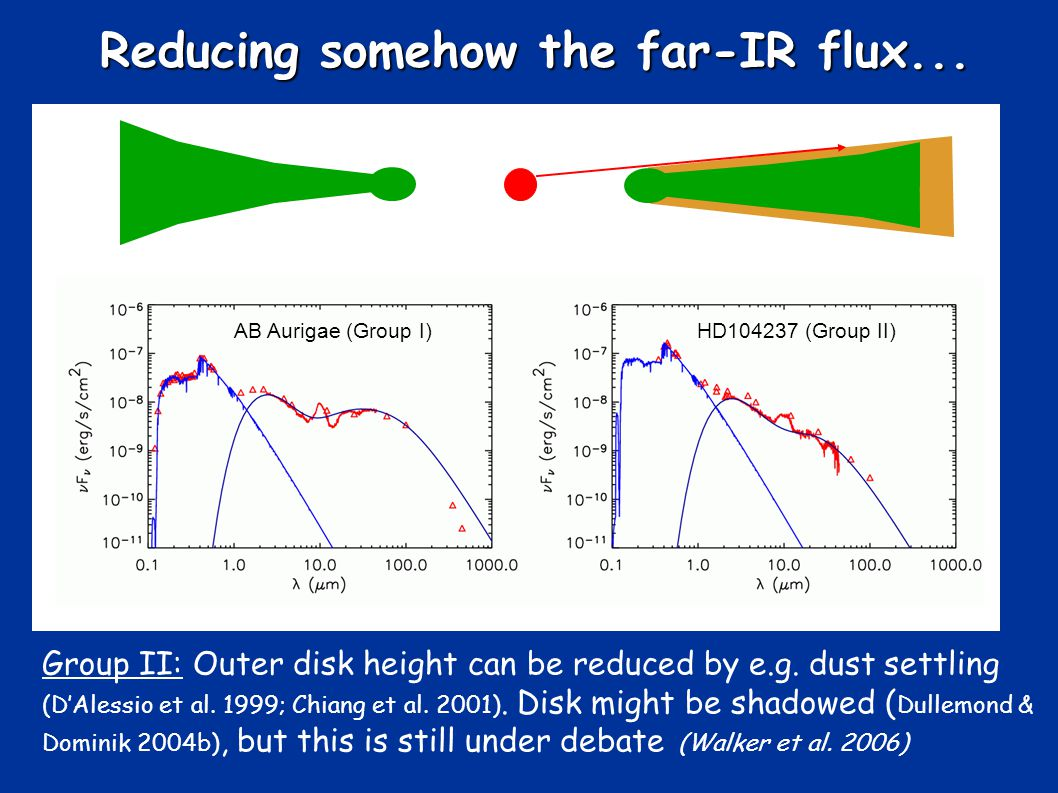 Reducing somehow the far-IR flux... Group II: Outer disk height can be reduced by e.g.