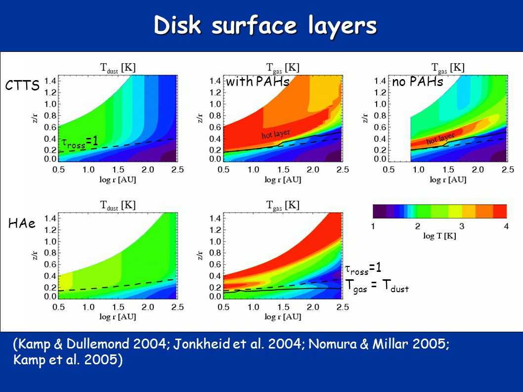 Disk surface layers ross =1 no PAHswith PAHs ross =1 (Kamp & Dullemond 2004; Jonkheid et al.