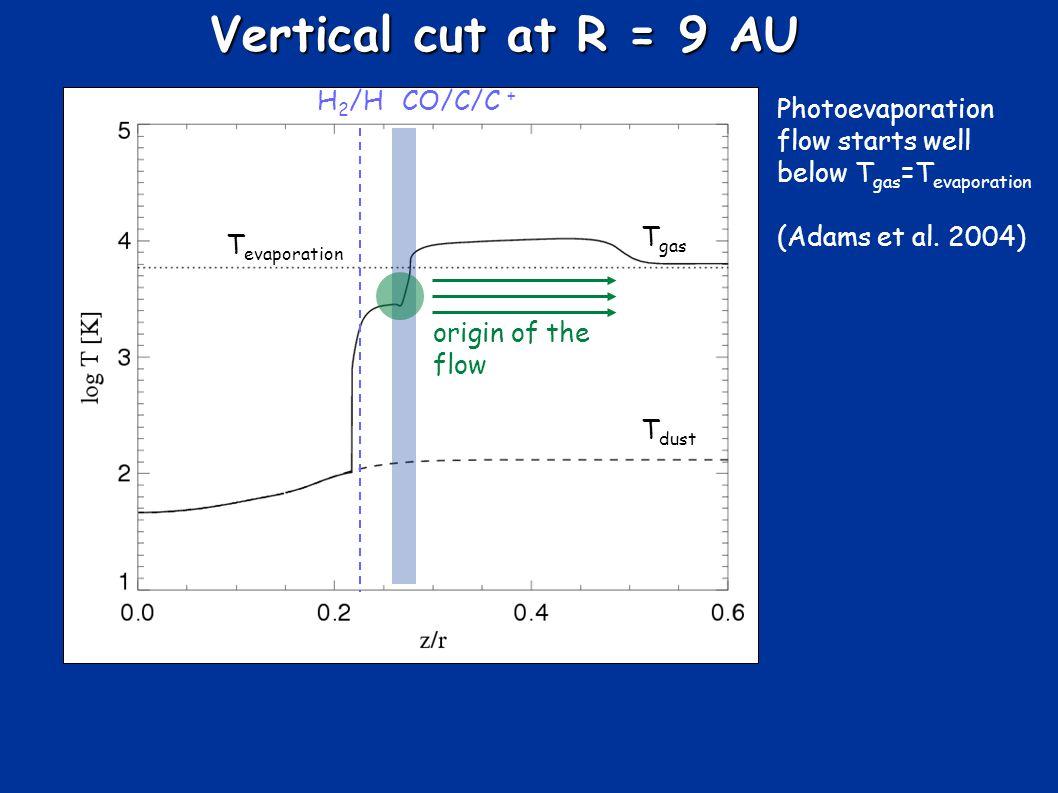 Vertical cut at R = 9 AU T gas T dust T evaporation Photoevaporation flow starts well below T gas =T evaporation (Adams et al.