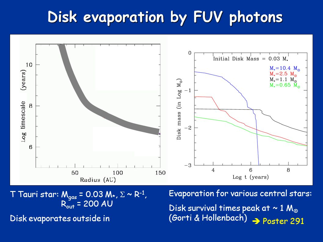 Disk evaporation by FUV photons T Tauri star: M gas = 0.03 M *, ~ R -1, R out = 200 AU Disk evaporates outside in Evaporation for various central stars: Disk survival times peak at ~ 1 M (Gorti & Hollenbach) Poster 291 timescale