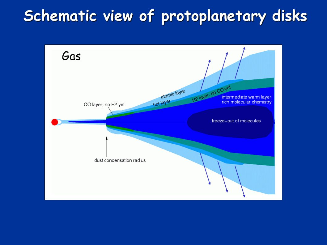 Schematic view of protoplanetary disks Gas