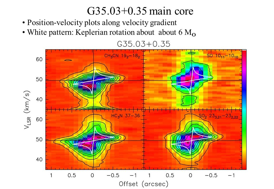 G35.03+0.35 main core Position-velocity plots along velocity gradient White pattern: Keplerian rotation about about 6 M O