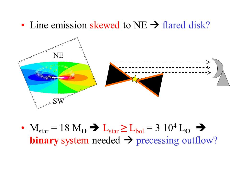Line emission skewed to NE flared disk.