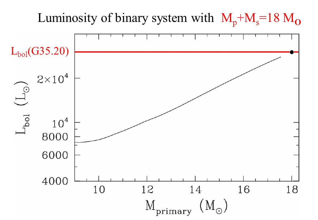 Luminosity of binary system with M p +M s =18 M O L bol (G35.20)