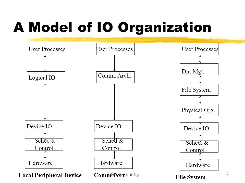 B.Ramamurthy7 A Model of IO Organization User Processes Logical IO Comm. Arch. Dir. Mgt. Physical Org. File System Device IO Sched. & Control Hardware