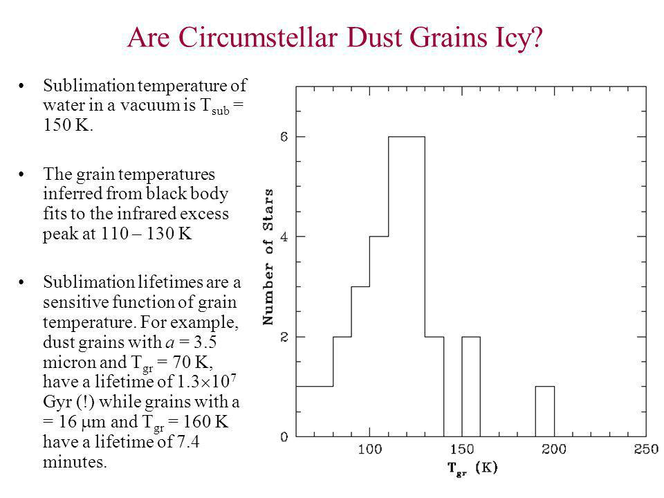 Are Circumstellar Dust Grains Icy? Sublimation temperature of water in a vacuum is T sub = 150 K. The grain temperatures inferred from black body fits
