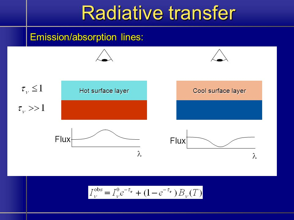 Radiative transfer Emission/absorption lines: Hot surface layer Flux Cool surface layer Flux