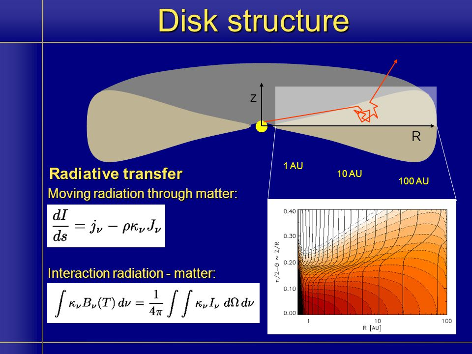 Disk structure 1 AU 10 AU 100 AU z R Moving radiation through matter: Interaction radiation - matter: Radiative transfer