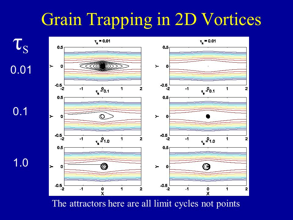 Grain Trapping in 2D Vortices τSτS 0.01 0.1 1.0 The attractors here are all limit cycles not points