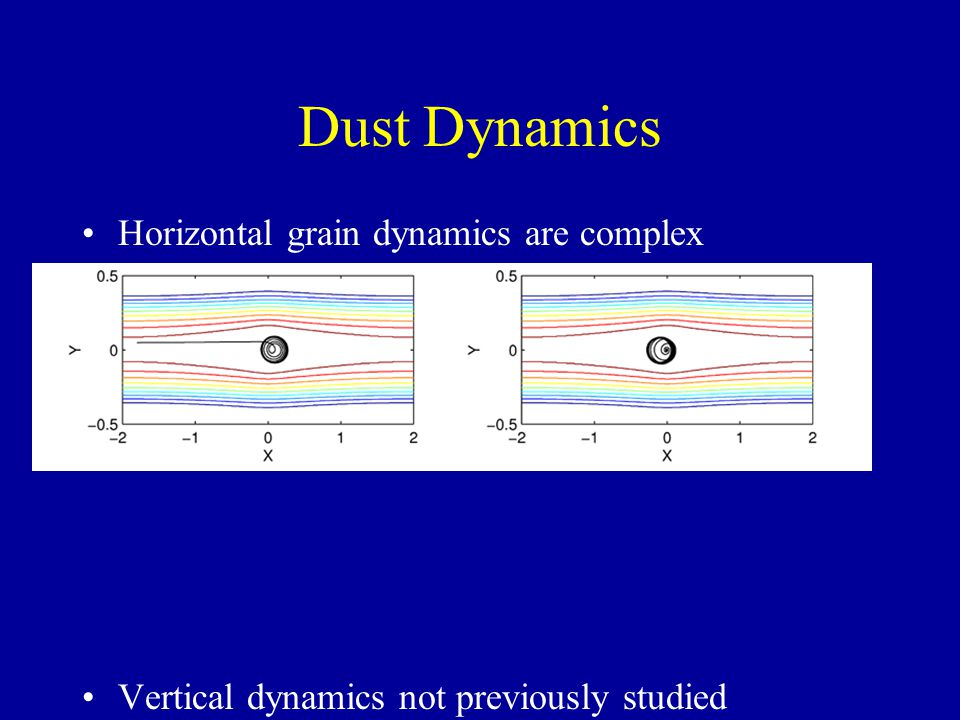 Dust Dynamics Horizontal grain dynamics are complex –See, e.g. Barranco and Marcus (2000), Chavanis (1999) –Trapping if vortex isnt rotating too fast
