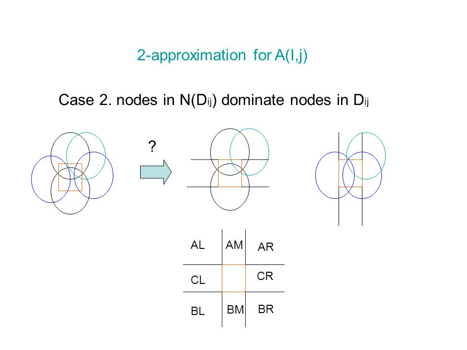 2-approximation for A(I,j) Case 2. nodes in N(D ij ) dominate nodes in D ij .