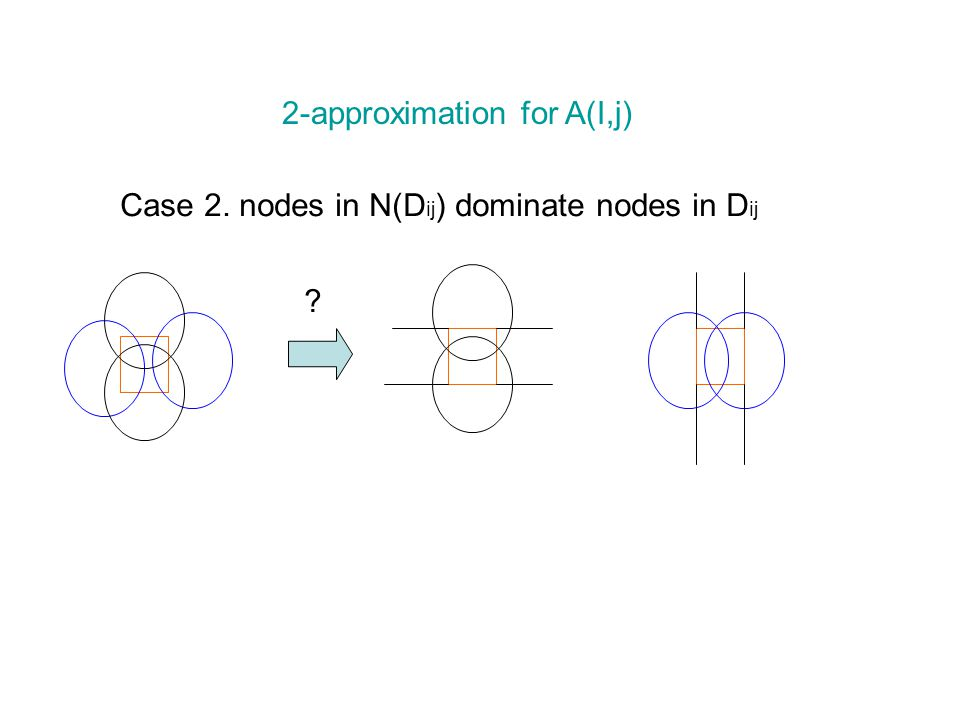 2-approximation for A(I,j) Case 2. nodes in N(D ij ) dominate nodes in D ij
