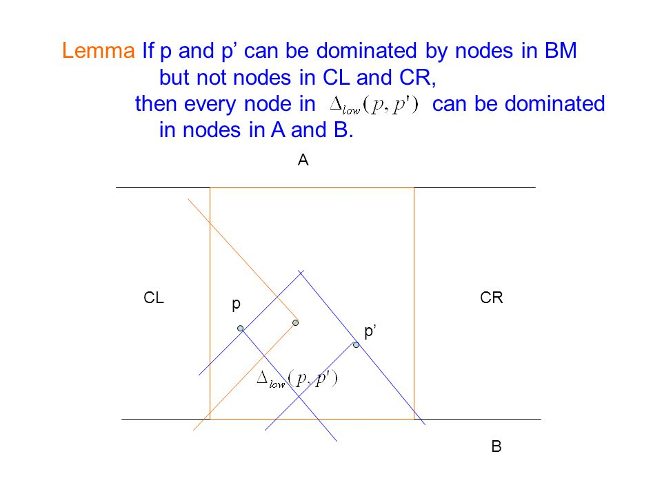 p p Lemma If p and p can be dominated by nodes in BM but not nodes in CL and CR, then every node in can be dominated in nodes in A and B.