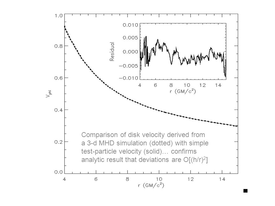 Comparison of disk velocity derived from a 3-d MHD simulation (dotted) with simple test-particle velocity (solid)… confirms analytic result that devia