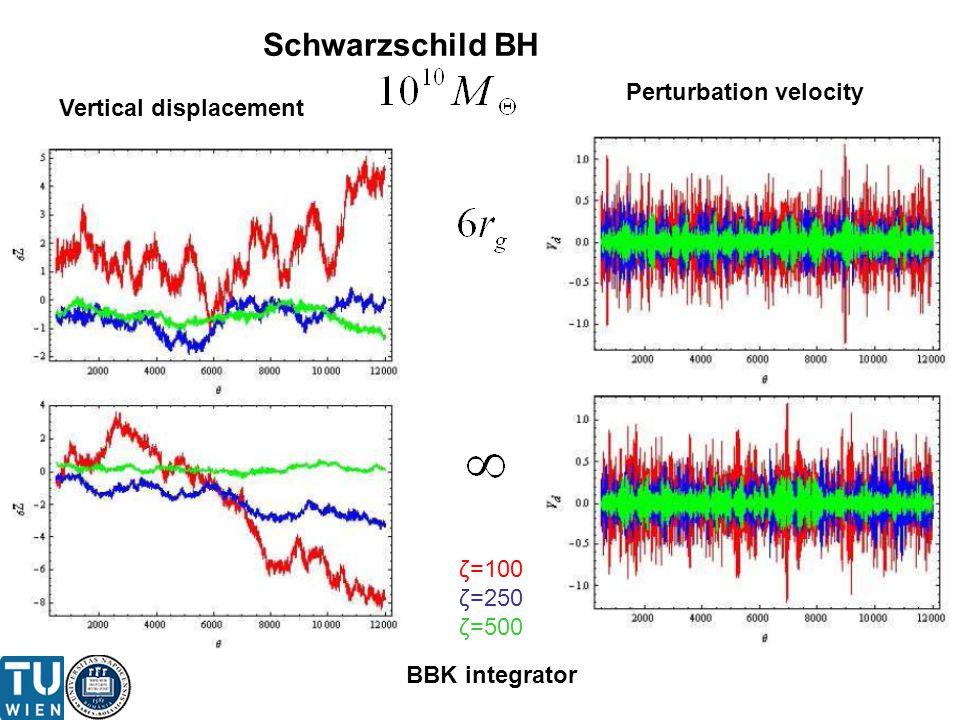 BBK integrator ζ=100 ζ=250 ζ=500 Vertical displacement Perturbation velocity Schwarzschild BH