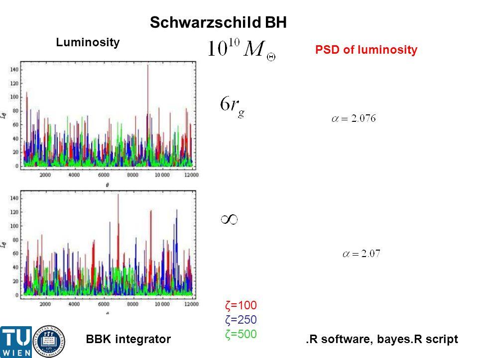 .R software, bayes.R scriptBBK integrator ζ=100 ζ=250 ζ=500 Schwarzschild BH Luminosity PSD of luminosity