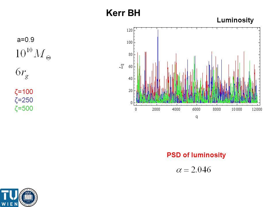 ζ=100 ζ=250 ζ=500 Kerr BH Luminosity PSD of luminosity a=0.9