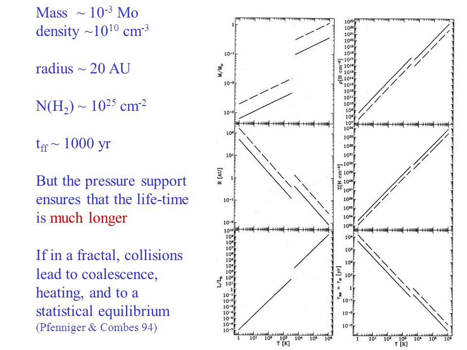 14 Mass ~ 10 -3 Mo density ~10 10 cm -3 radius ~ 20 AU N(H 2 ) ~ 10 25 cm -2 t ff ~ 1000 yr But the pressure support ensures that the life-time is muc