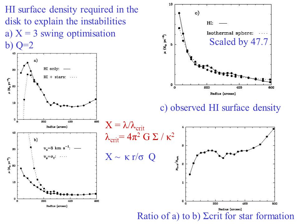 19 HI surface density required in the disk to explain the instabilities a) X = 3 swing optimisation b) Q=2 c) observed HI surface density X = λ/λ crit