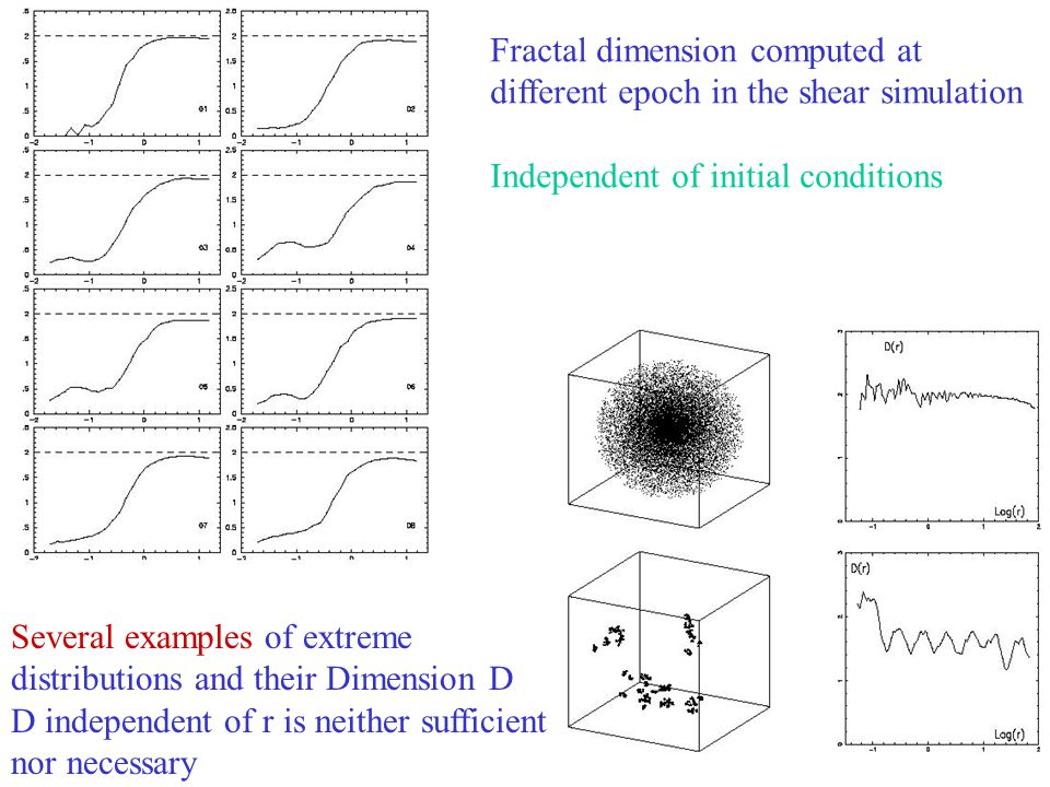 25 Fractal dimension computed at different epoch in the shear simulation Independent of initial conditions Several examples of extreme distributions a