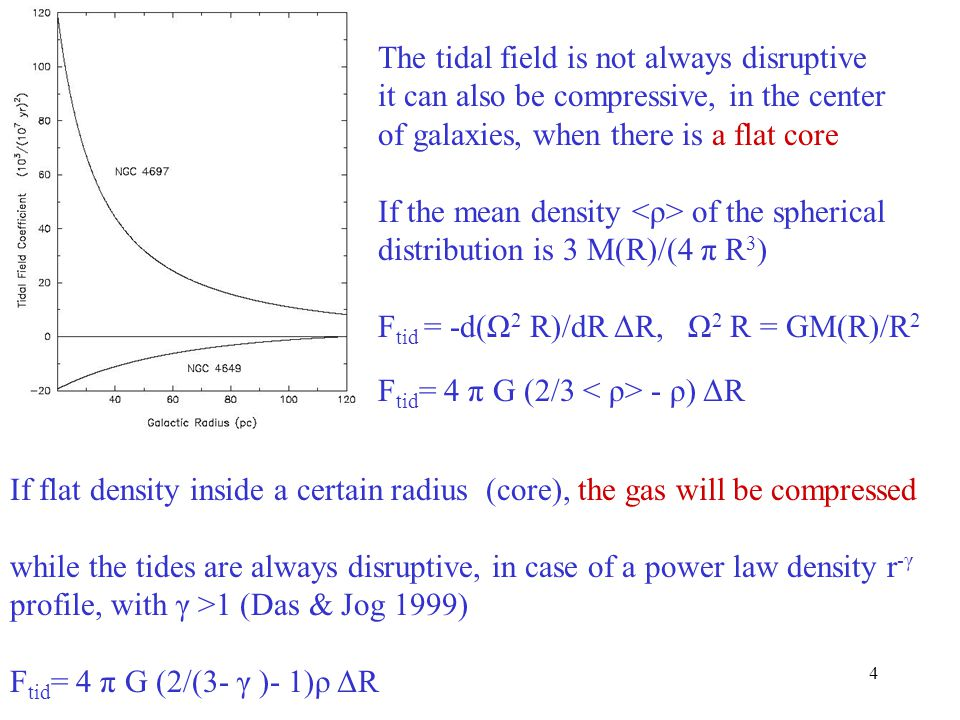 4 The tidal field is not always disruptive it can also be compressive, in the center of galaxies, when there is a flat core If the mean density of the spherical distribution is 3 M(R)/(4 π R 3 ) F tid = -d(Ω 2 R)/dR ΔR, Ω 2 R = GM(R)/R 2 F tid = 4 π G (2/3 - ρ) ΔR If flat density inside a certain radius (core), the gas will be compressed while the tides are always disruptive, in case of a power law density r -γ profile, with γ >1 (Das & Jog 1999) F tid = 4 π G (2/(3- γ )- 1)ρ ΔR