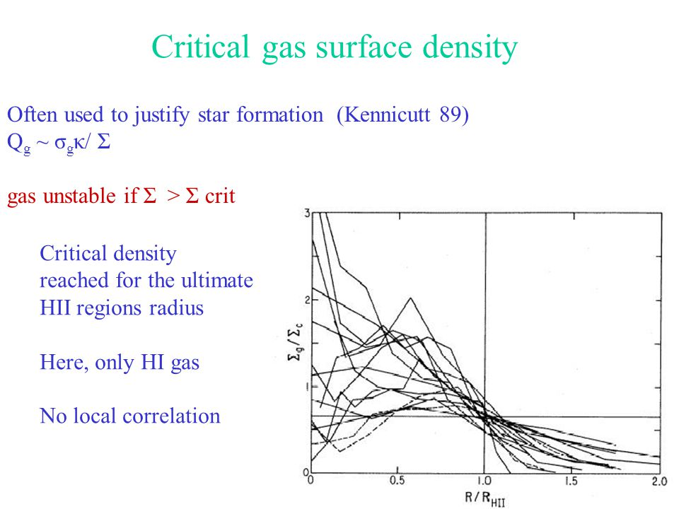 9 Critical gas surface density Often used to justify star formation (Kennicutt 89) Q g ~ σ g κ/ Σ gas unstable if Σ > Σ crit Critical density reached