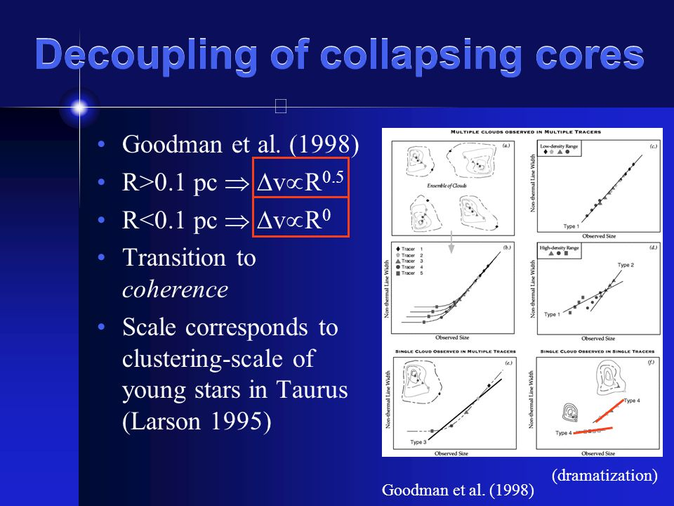 Decoupling of collapsing cores Goodman et al.