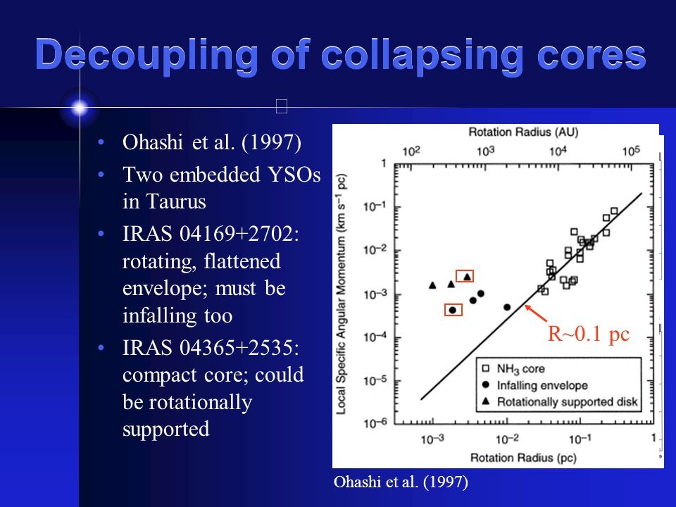 Decoupling of collapsing cores Ohashi et al.