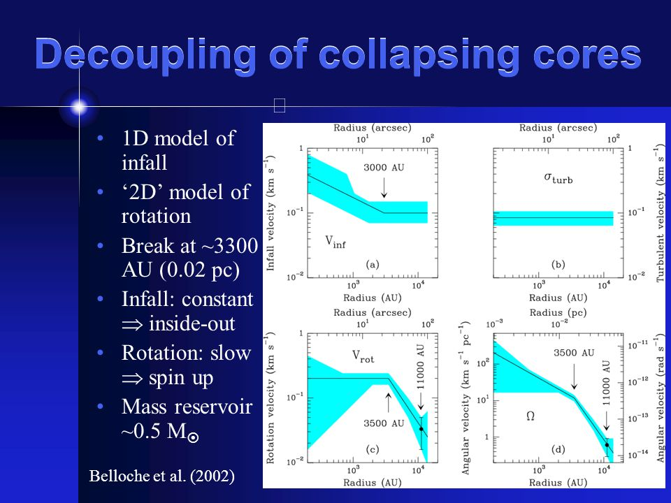 Decoupling of collapsing cores 1D model of infall 2D model of rotation Break at ~3300 AU (0.02 pc) Infall: constant inside-out Rotation: slow spin up Mass reservoir ~0.5 M Belloche et al.