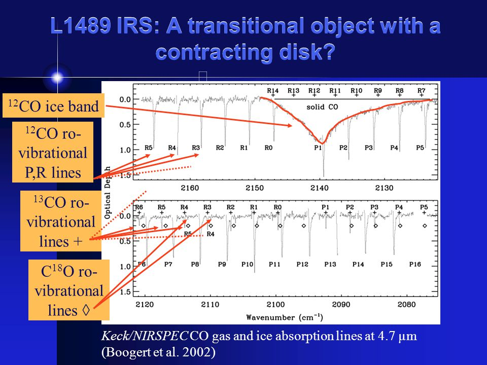L1489 IRS: A transitional object with a contracting disk.