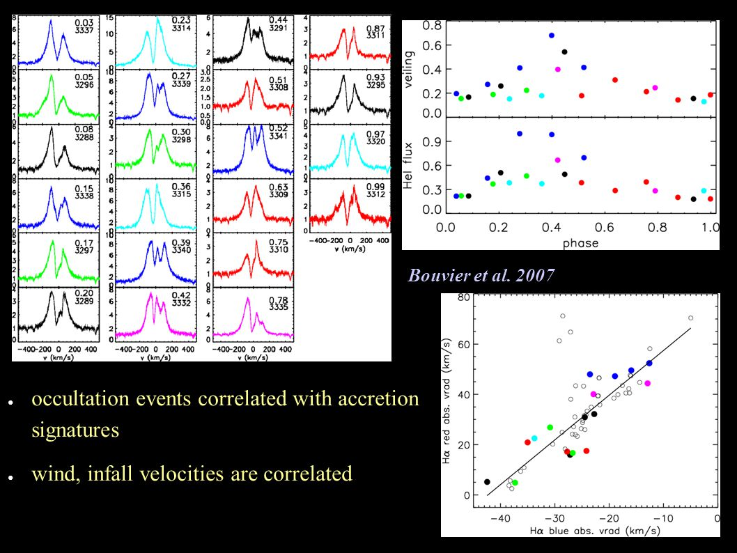 occultation events correlated with accretion signatures wind, infall velocities are correlated Bouvier et al. 2007