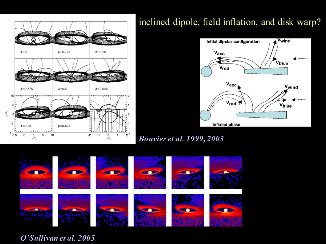 inclined dipole, field inflation, and disk warp? Bouvier et al. 1999, 2003 OSullivan et al. 2005