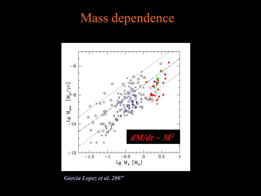 dM/dt ~ M 2 Garcia Lopez et al. 2007 Mass dependence