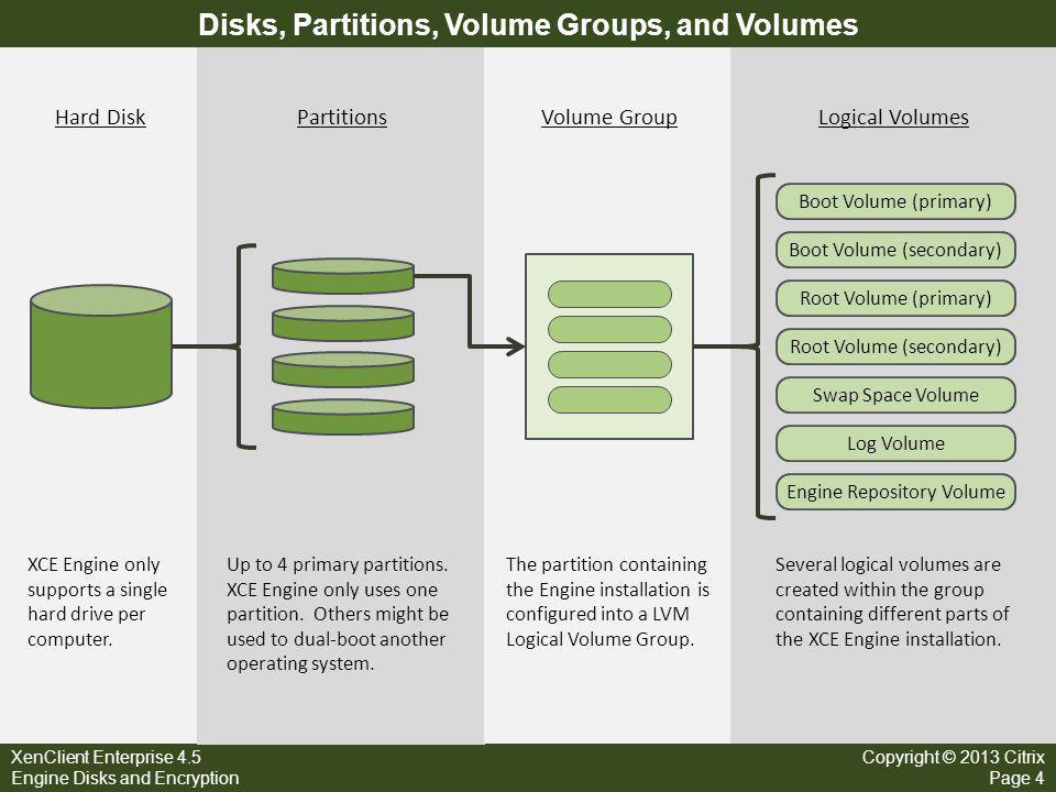 XenClient Enterprise 4.5 Engine Disks and Encryption Copyright © 2013 Citrix Page 4 Disks, Partitions, Volume Groups, and Volumes Hard DiskPartitionsV