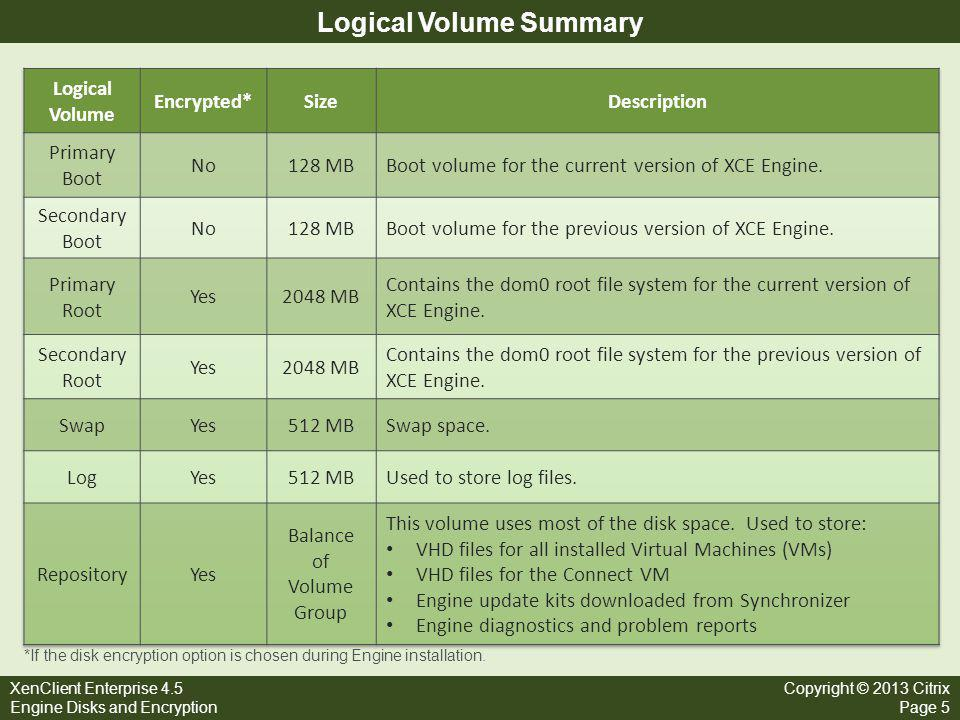 XenClient Enterprise 4.5 Engine Disks and Encryption Copyright © 2013 Citrix Page 5 Logical Volume Summary *If the disk encryption option is chosen du