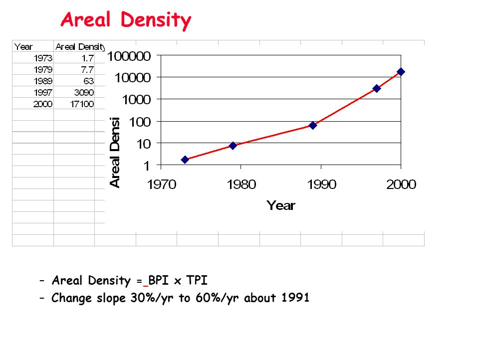 Areal Density –Areal Density = BPI x TPI –Change slope 30%/yr to 60%/yr about 1991
