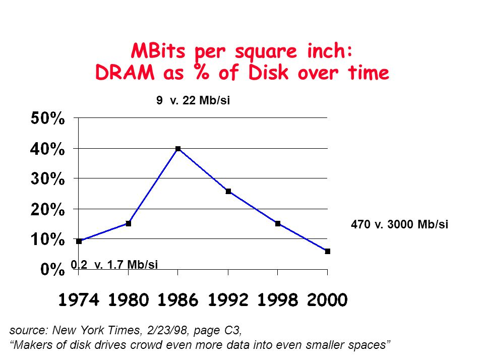 MBits per square inch: DRAM as % of Disk over time source: New York Times, 2/23/98, page C3, Makers of disk drives crowd even more data into even smal
