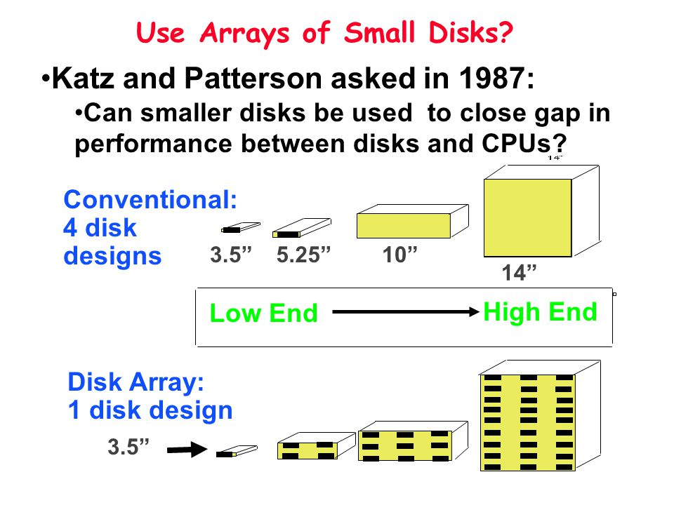 Use Arrays of Small Disks? 14 105.253.5 Disk Array: 1 disk design Conventional: 4 disk designs Low End High End Katz and Patterson asked in 1987: Can
