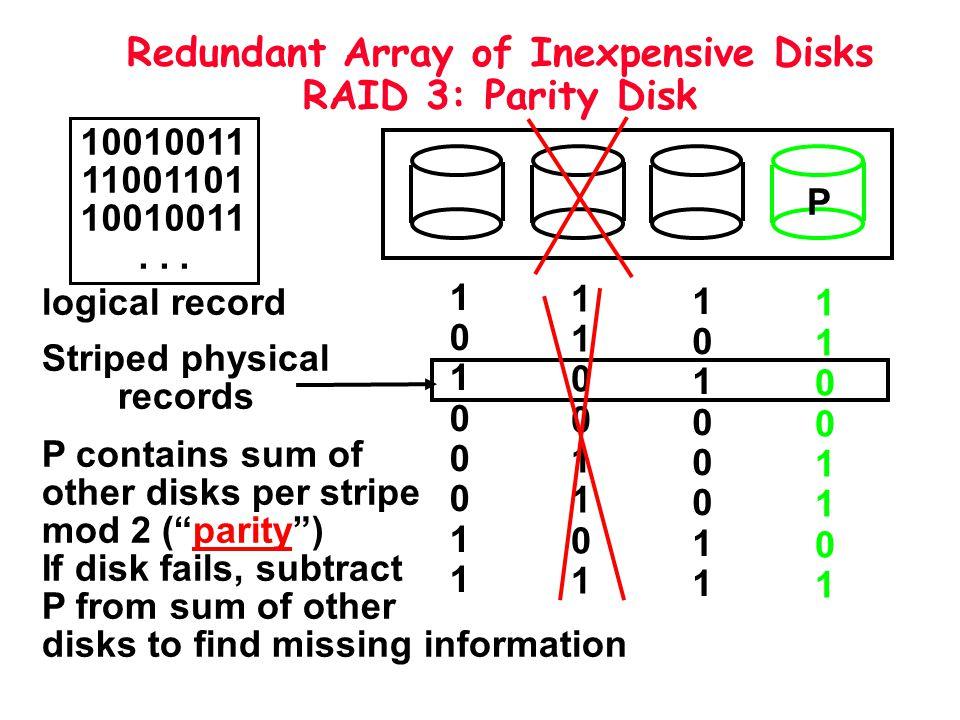 Redundant Array of Inexpensive Disks RAID 3: Parity Disk P 10010011 11001101 10010011... logical record 1010001110100011 1100110111001101 101000111010
