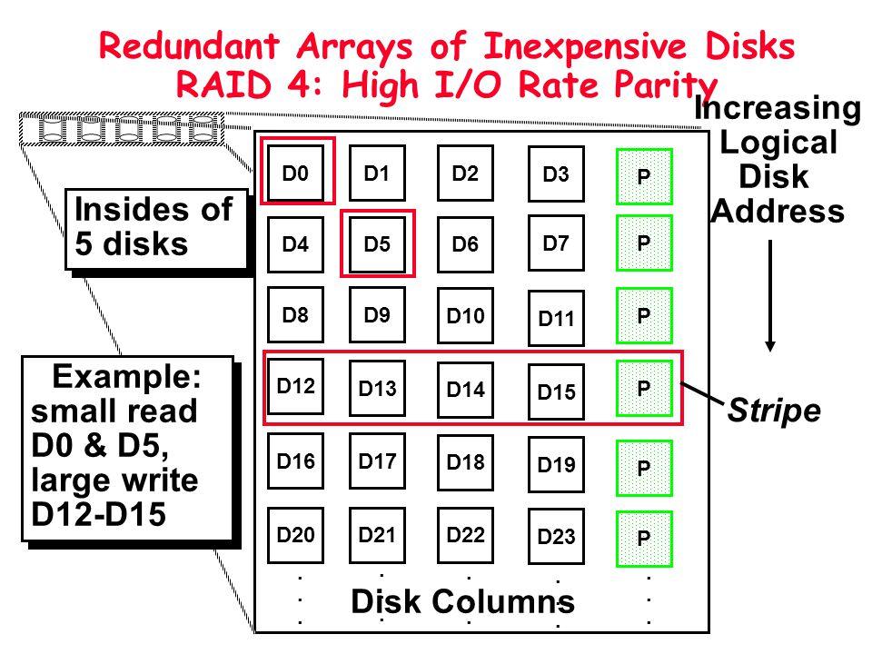 Redundant Arrays of Inexpensive Disks RAID 4: High I/O Rate Parity D0D1D2 D3 P D4D5D6 PD7 D8D9 PD10 D11 D12 PD13 D14 D15 P D16D17 D18 D19 D20D21D22 D2