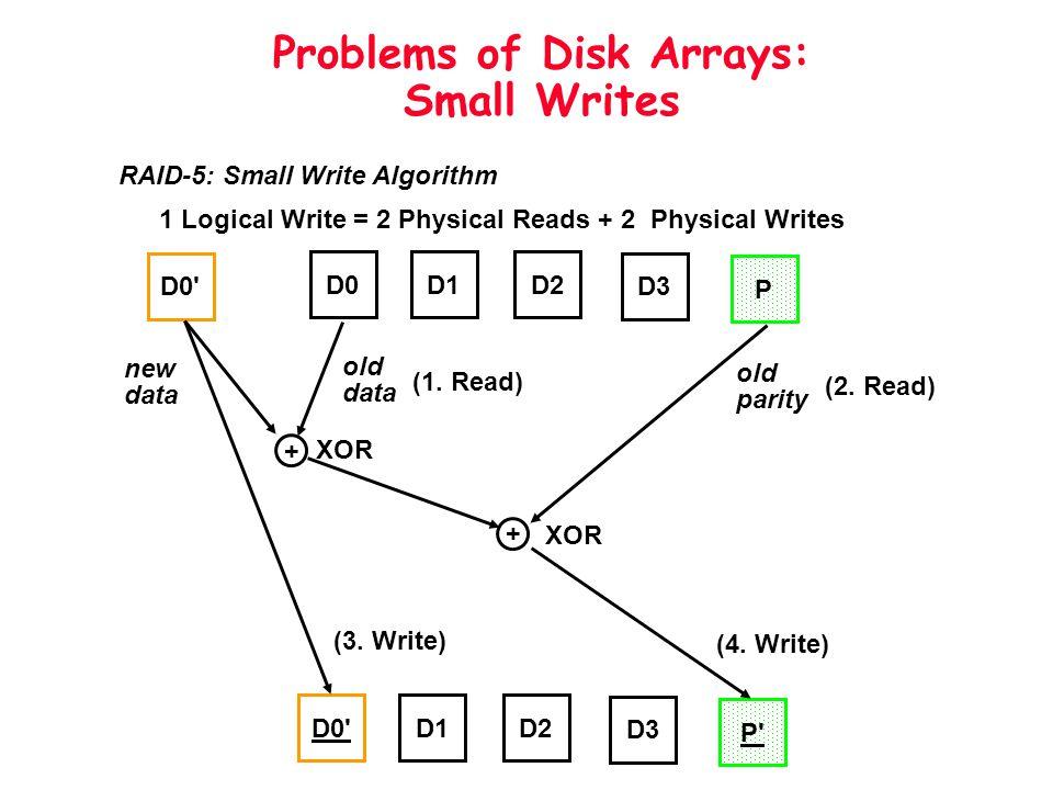 Problems of Disk Arrays: Small Writes D0D1D2 D3 P D0' + + D1D2 D3 P' new data old data old parity XOR (1. Read) (2. Read) (3. Write) (4. Write) RAID-5
