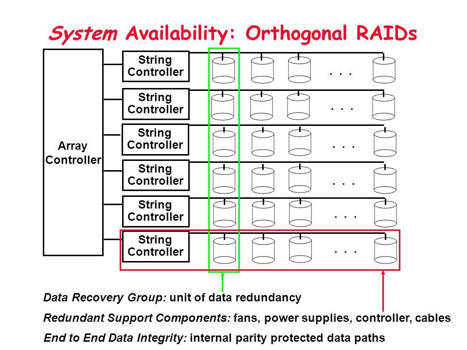System Availability: Orthogonal RAIDs Array Controller String Controller String Controller String Controller String Controller String Controller Strin