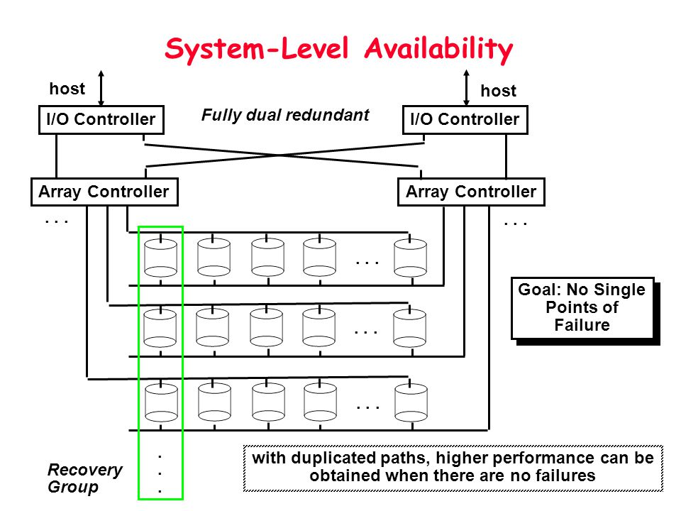 System-Level Availability Fully dual redundant I/O Controller Array Controller......... Recovery Group Goal: No Single Points of Failure Goal: No Sing