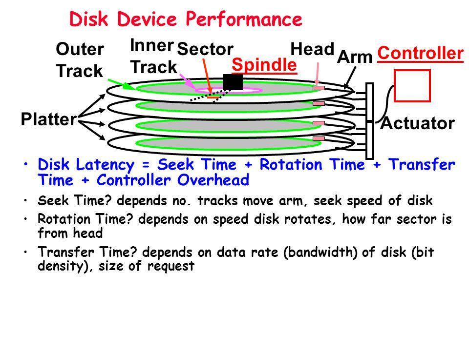 Problems of Disk Arrays: Small Writes D0D1D2 D3 P D0 + + D1D2 D3 P new data old data old parity XOR (1.