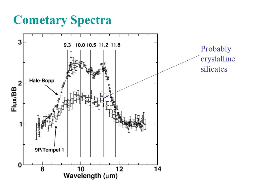 Cometary Spectra Probably crystalline silicates