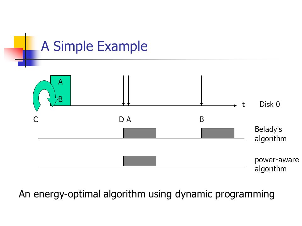 A Simple Example t A B BA C Disk 0 D An energy-optimal algorithm using dynamic programming Belady s algorithm power-aware algorithm C