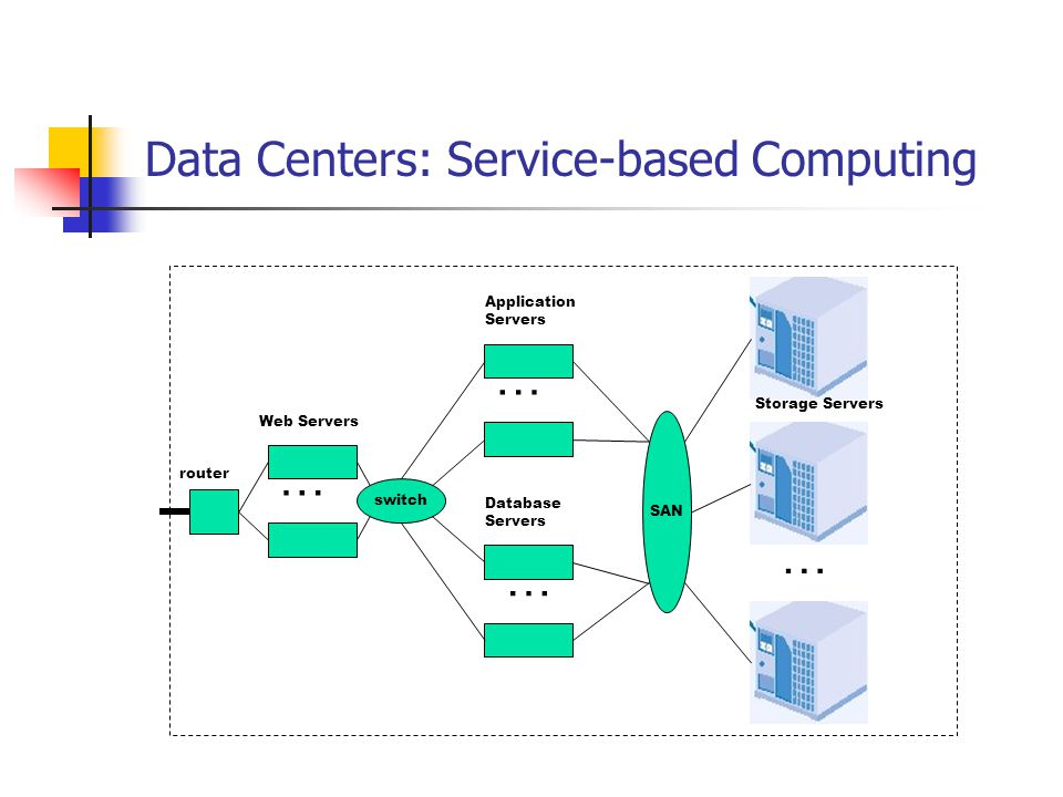 Data Centers: Service-based Computing router Web Servers Application Servers Database Servers switch … … … SAN … Storage Servers