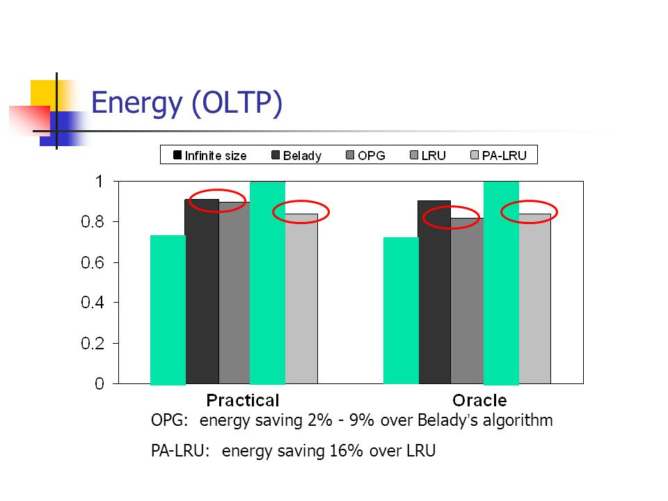 Energy (OLTP) OPG: energy saving 2% - 9% over Belady s algorithm PA-LRU: energy saving 16% over LRU