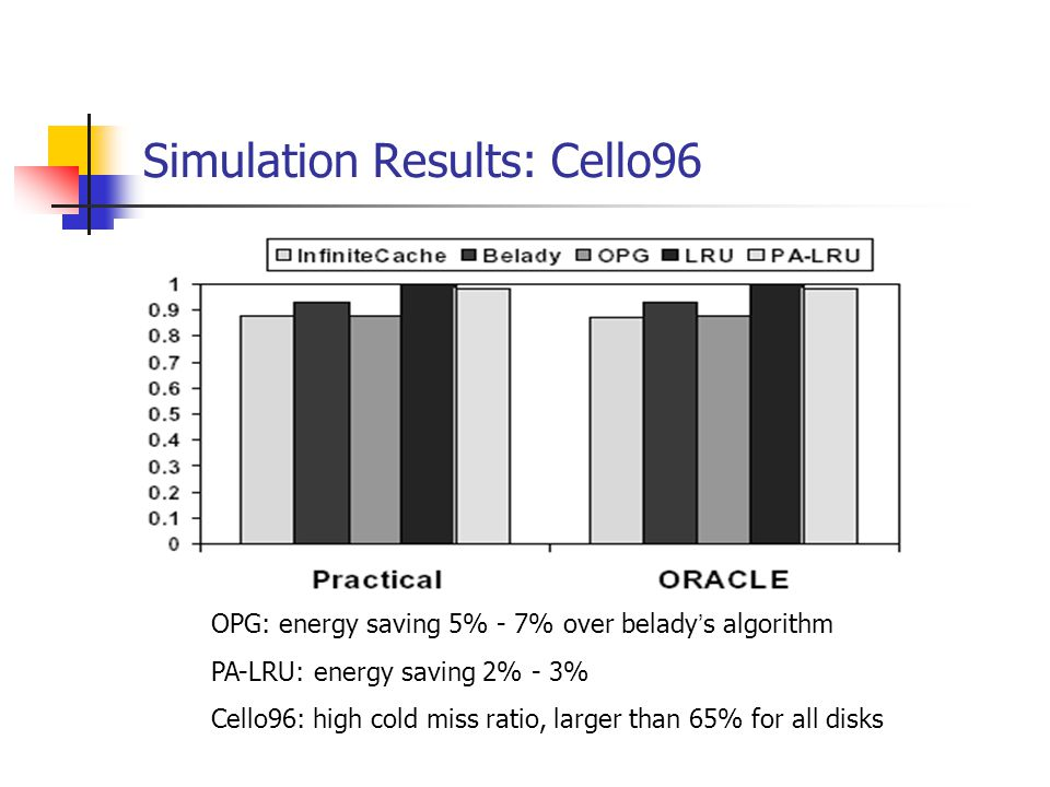 Simulation Results: Cello96 OPG: energy saving 5% - 7% over belady s algorithm PA-LRU: energy saving 2% - 3% Cello96: high cold miss ratio, larger than 65% for all disks